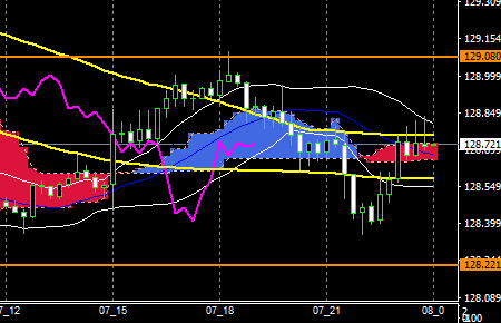 fxEURJPY180907end