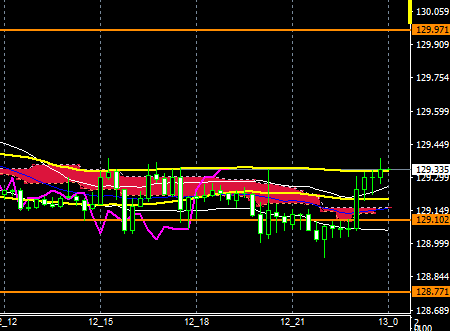 fxEURJPY180912END