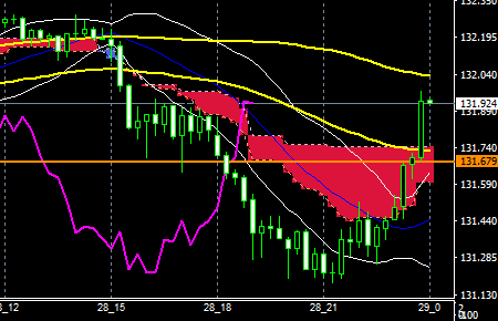 fxEURJPY180928end