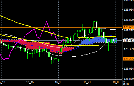 fxEURJPY181015END