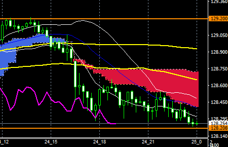 fxEURJPY181024end