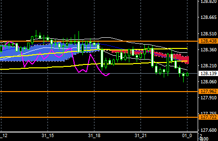 fxEURJPY181031END