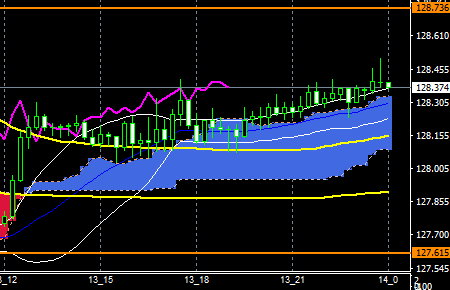 fxEURJPY181113END