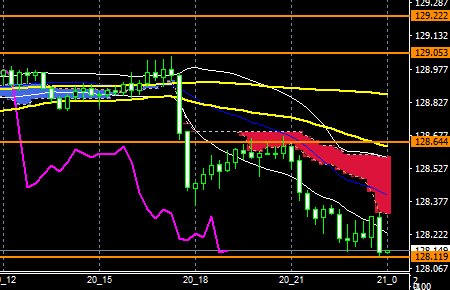 fxEURJPY181120END