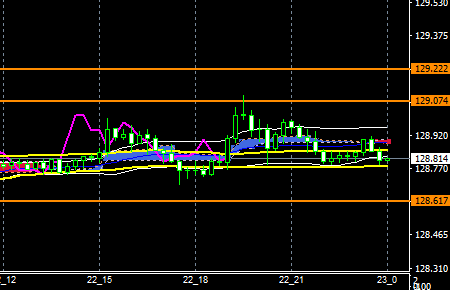 fxEURJPY181122END