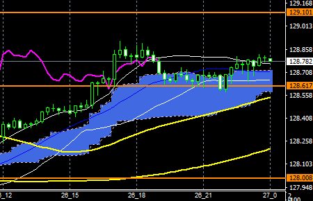 fxEURJPY181126END