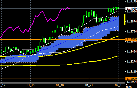 fxEURUSD181101END