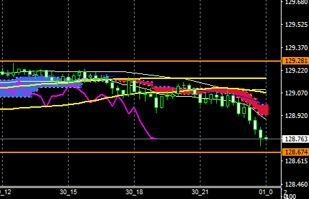fxEURJPY181130END