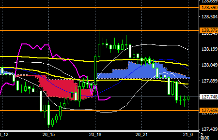 fxEURJPY181220END