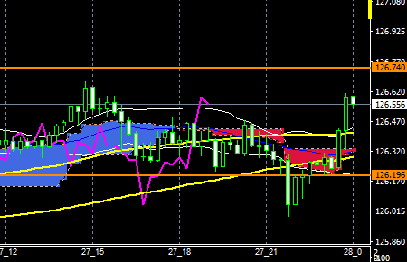 fxEURJPY181227END