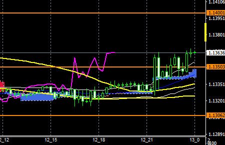 fxEURusd181212end