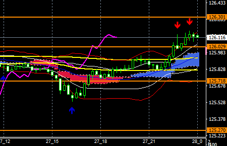 fxEURJPY190227end