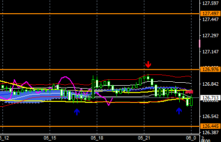 fxEURJPY190305end