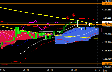 fxEURJPY190506END