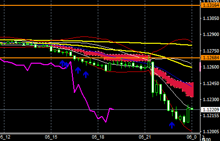 fxEURusd190705end
