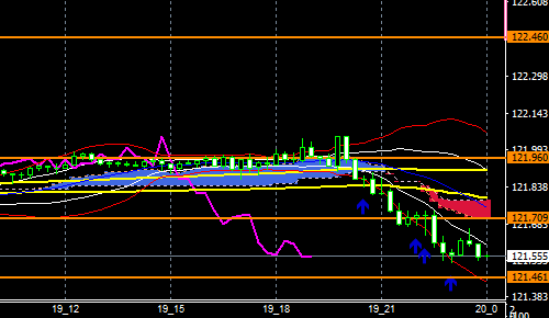 fxEURJPY191219END