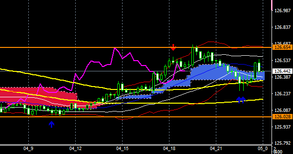 fxEURJPY201204END