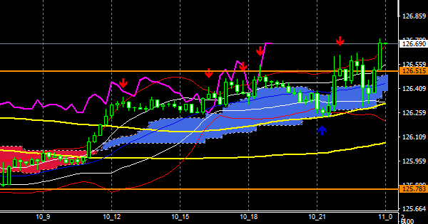 fxEURJPY201210END