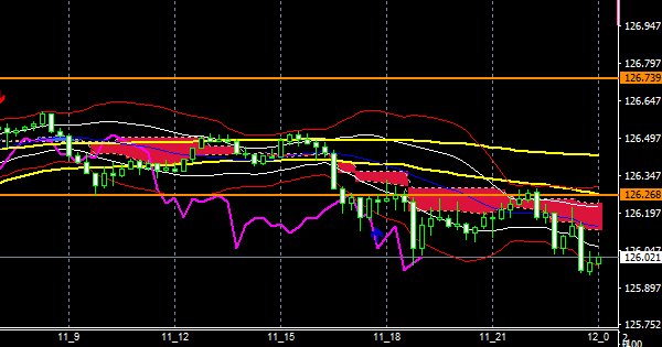 fxEURJPY201211END
