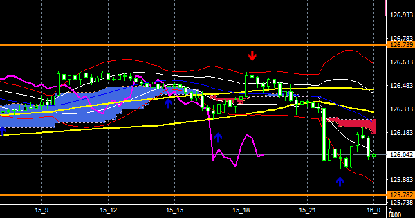fxEURJPY201215END