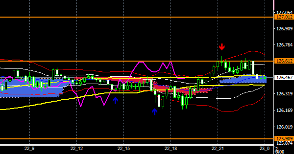 fxEURJPY201222END