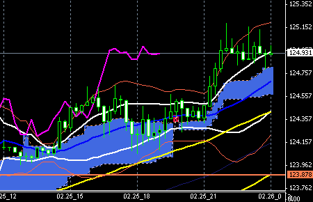 fx-chart022501