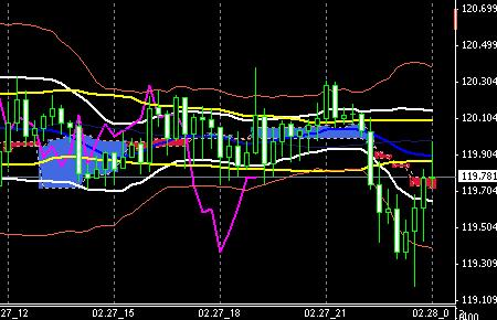 FX-CHART-EURJP0227END