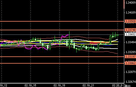FX-CHART-EURUSD0219