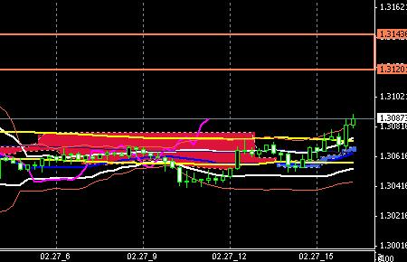 FX-CHART-EURUSD0227