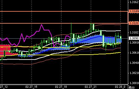 FX-CHART-EURUSD-0227END