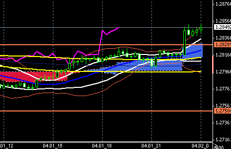 fxchart-eurusd0401end