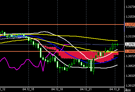 fxchart-eurusd0412end