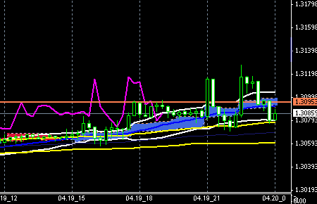 fxchart-eurusd0419end